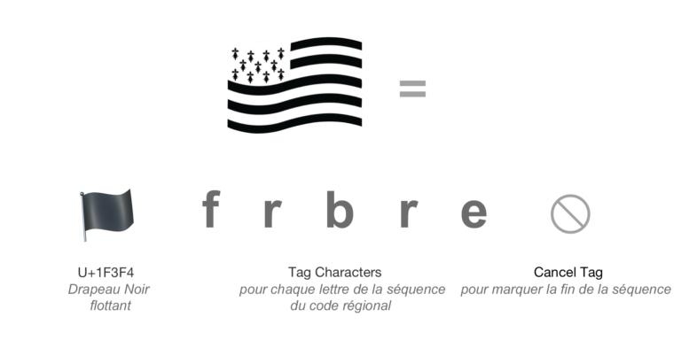 Décomposition du code de l'emoji drapeau breton