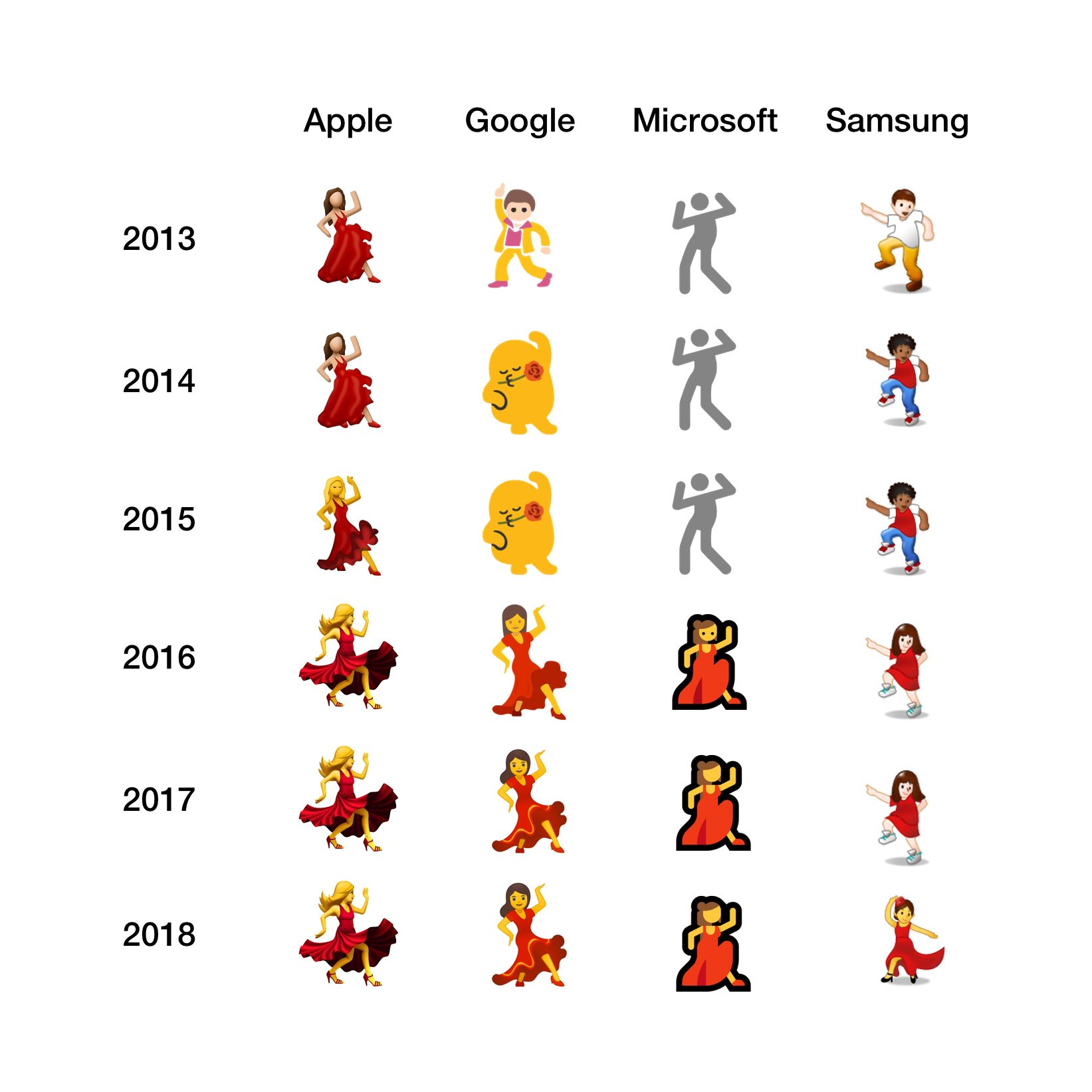 Evolution de l'emoji de la Danseuse.