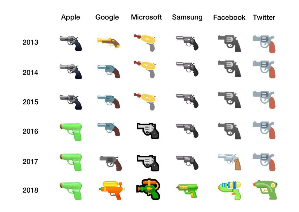 Evolution de l'emoji pistolet vers le pistolet à eau