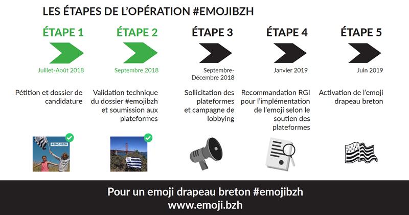 emojibzh les étapes du projet